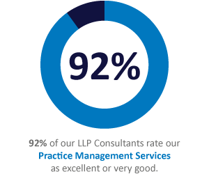88% of our LLP consultants rate our Partnerships Setup & Support services as excellent or very good